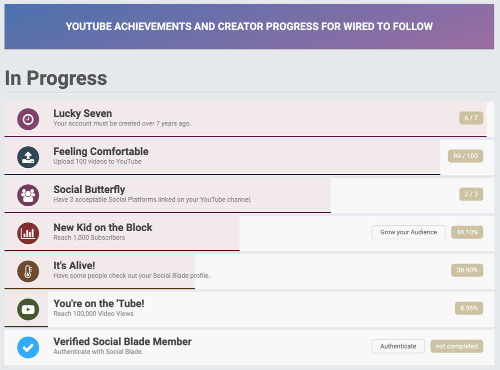 Social Blade Achievements